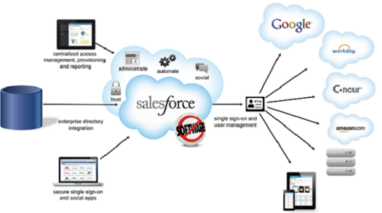 salesforce2